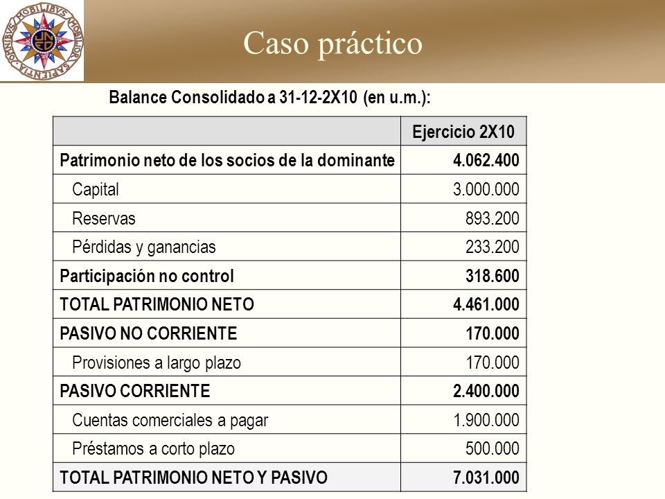 Caso práctico Balance Consolidado a 31-12-2X10 (en u.m.):