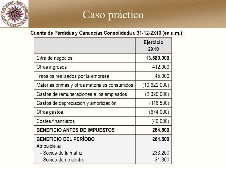 Caso práctico Cuenta de Pérdidas y Ganancias Consolidada a 31-12-2X10 (en u.m.): Ejercicio 2X10. Cifra de negocios.