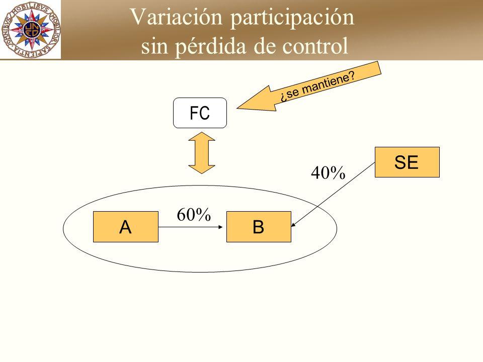 Variación participación sin pérdida de control