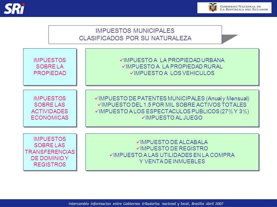 IMPUESTOS MUNICIPALES CLASIFICADOS POR SU NATURALEZA