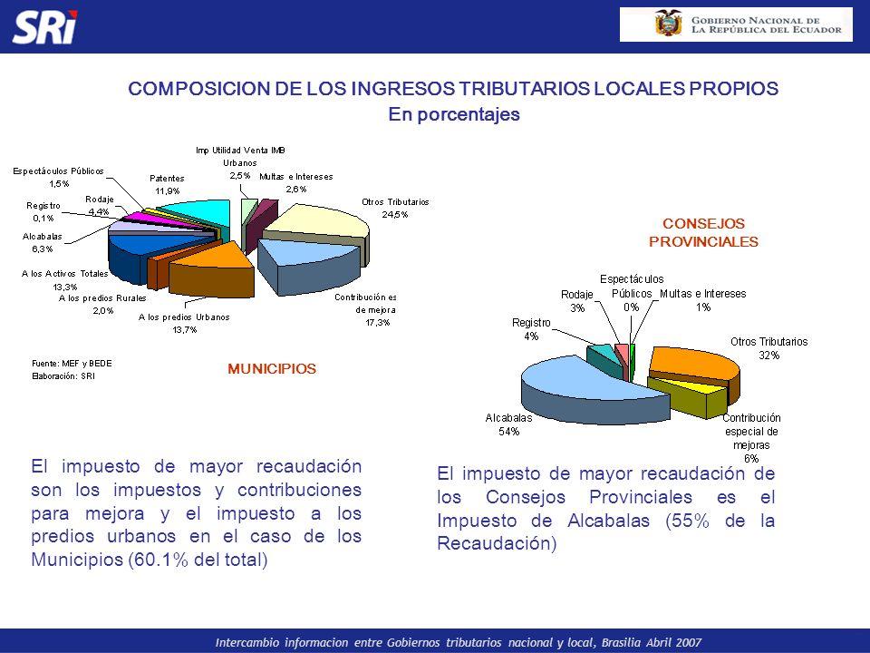 COMPOSICION DE LOS INGRESOS TRIBUTARIOS LOCALES PROPIOS En porcentajes