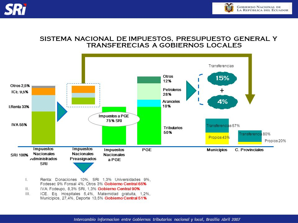 SISTEMA NACIONAL DE IMPUESTOS, PRESUPUESTO GENERAL Y TRANSFERECIAS A GOBIERNOS LOCALES