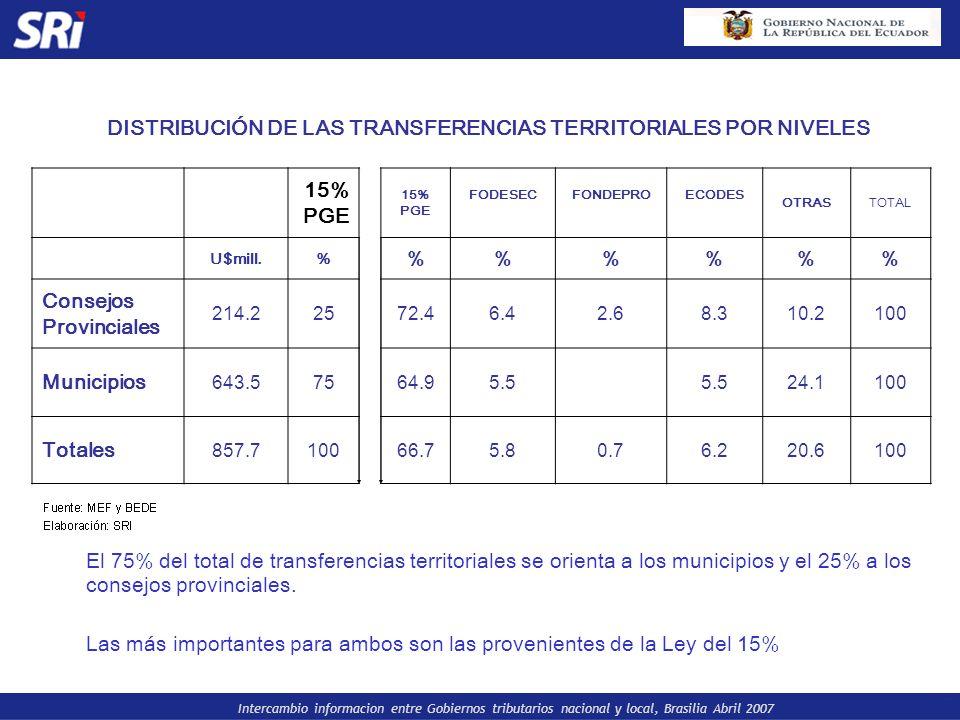 DISTRIBUCIÓN DE LAS TRANSFERENCIAS TERRITORIALES POR NIVELES