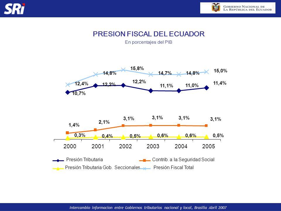 PRESION FISCAL DEL ECUADOR