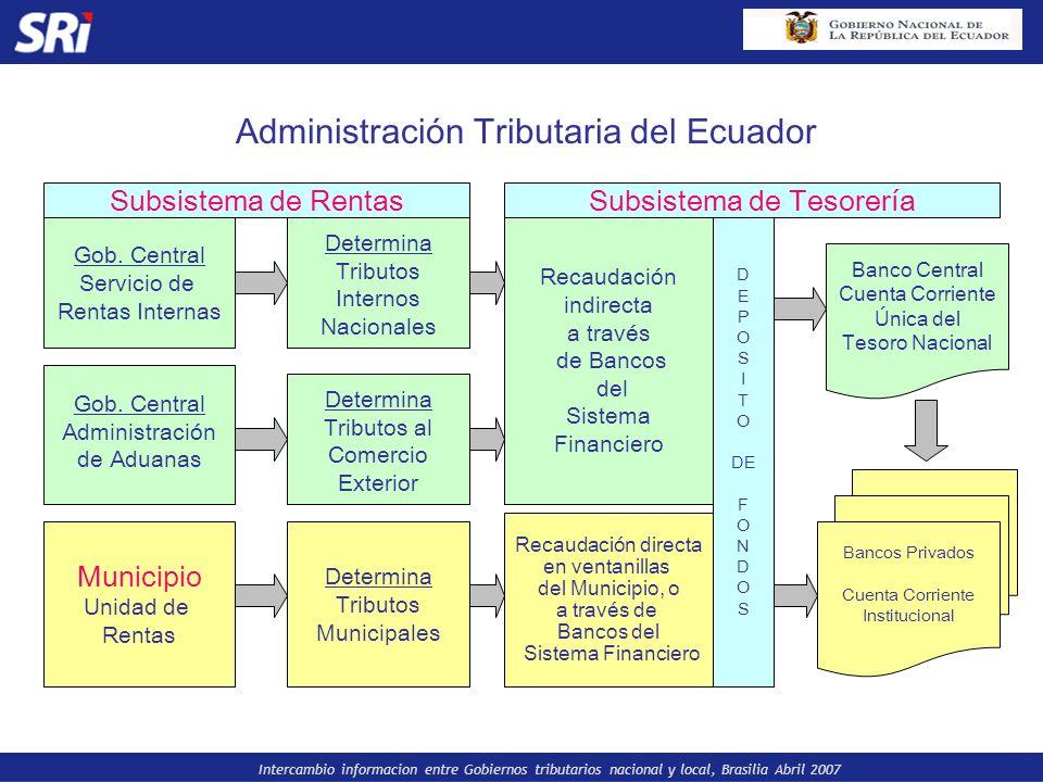 Administración Tributaria del Ecuador