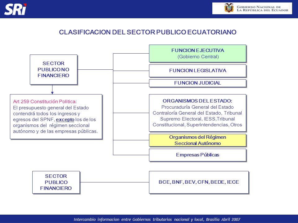 CLASIFICACION DEL SECTOR PUBLICO ECUATORIANO