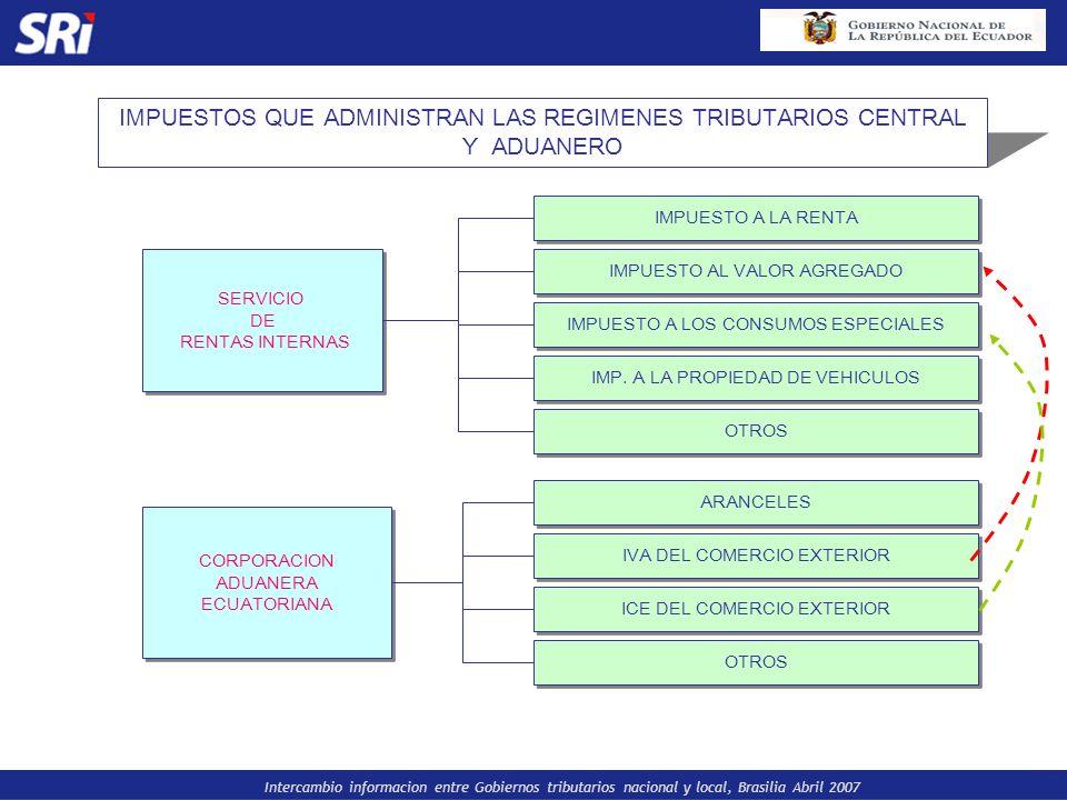 IMPUESTOS QUE ADMINISTRAN LAS REGIMENES TRIBUTARIOS CENTRAL Y ADUANERO