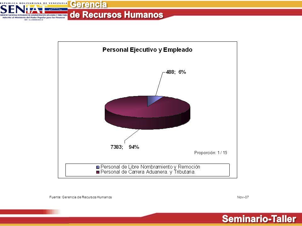 Proporción: 1 / 15 Fuente: Gerencia de Recursos Humanos Nov-07