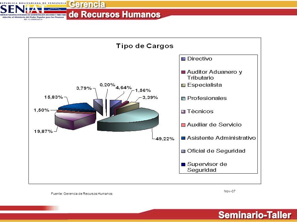 Nov-07 Fuente: Gerencia de Recursos Humanos