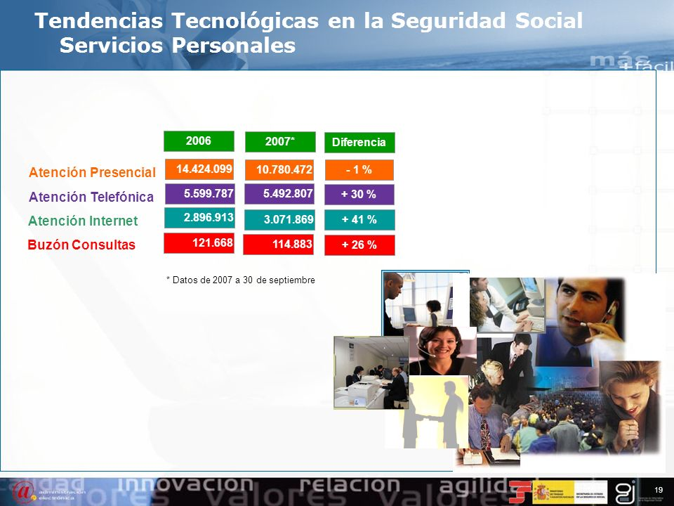 Tendencias Tecnológicas en la Seguridad Social Servicios Personales