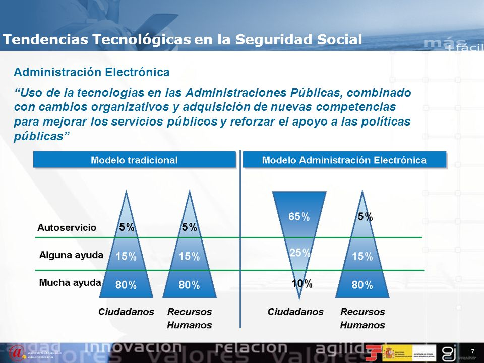 Tendencias Tecnológicas en la Seguridad Social