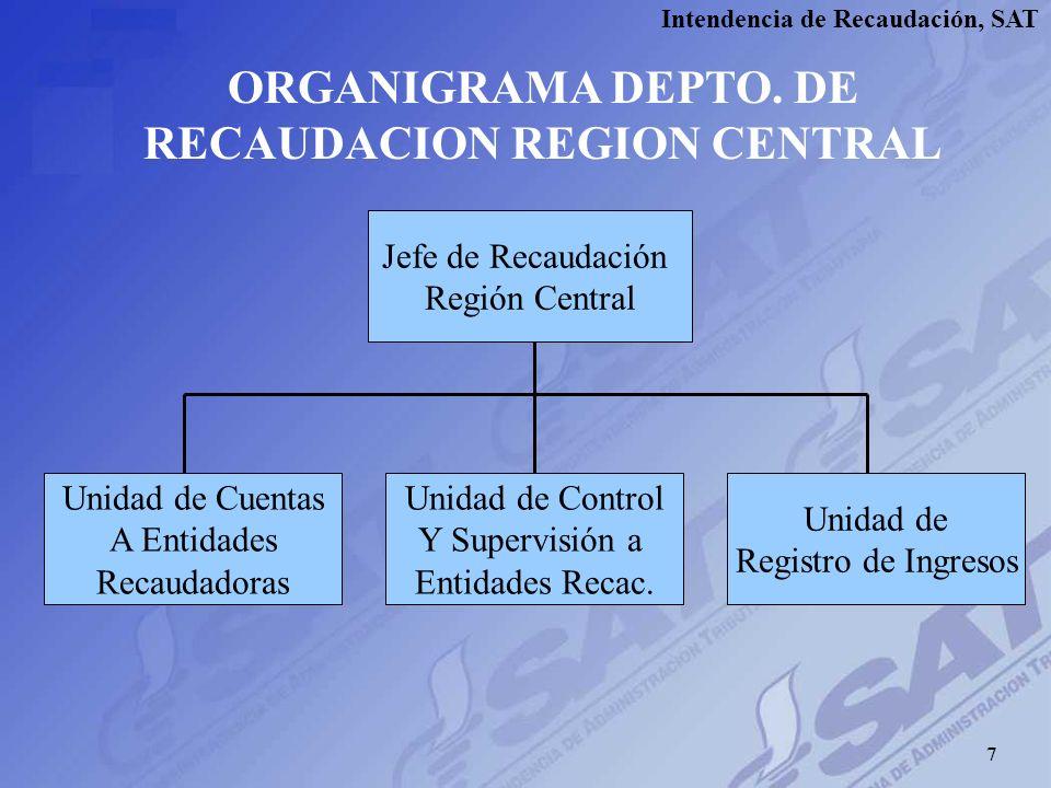 ORGANIGRAMA DEPTO. DE RECAUDACION REGION CENTRAL