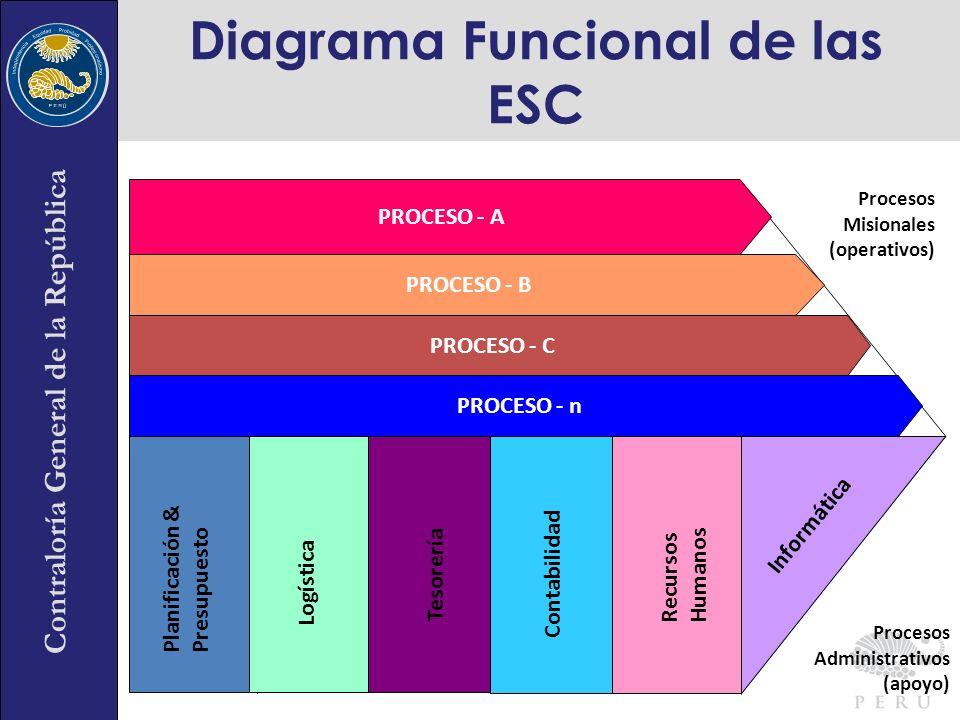 Diagrama Funcional de las ESC
