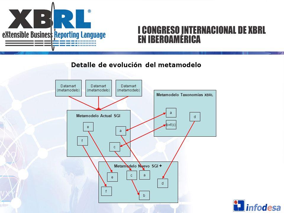 Metamodelo Taxonomías XBRL