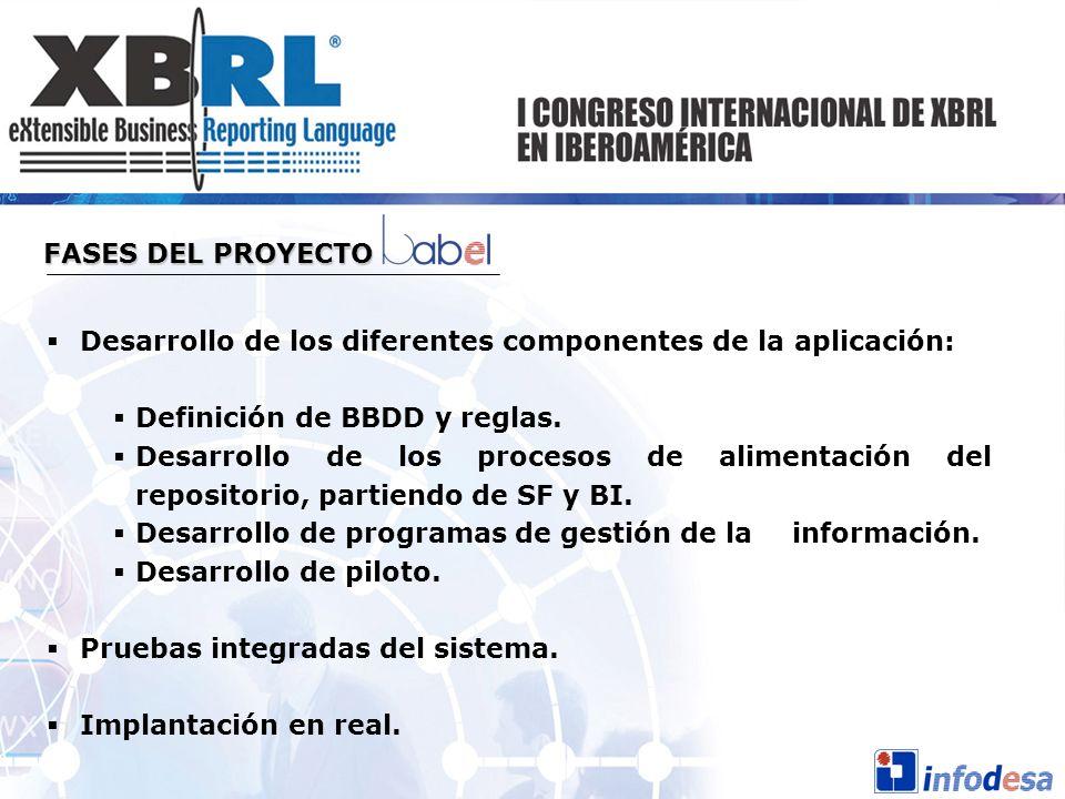 FASES DEL PROYECTO Desarrollo de los diferentes componentes de la aplicación: Definición de BBDD y reglas.