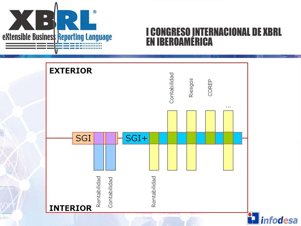 SGI SGI+ EXTERIOR INTERIOR Contabilidad Riesgos COREP ... Rentabilidad