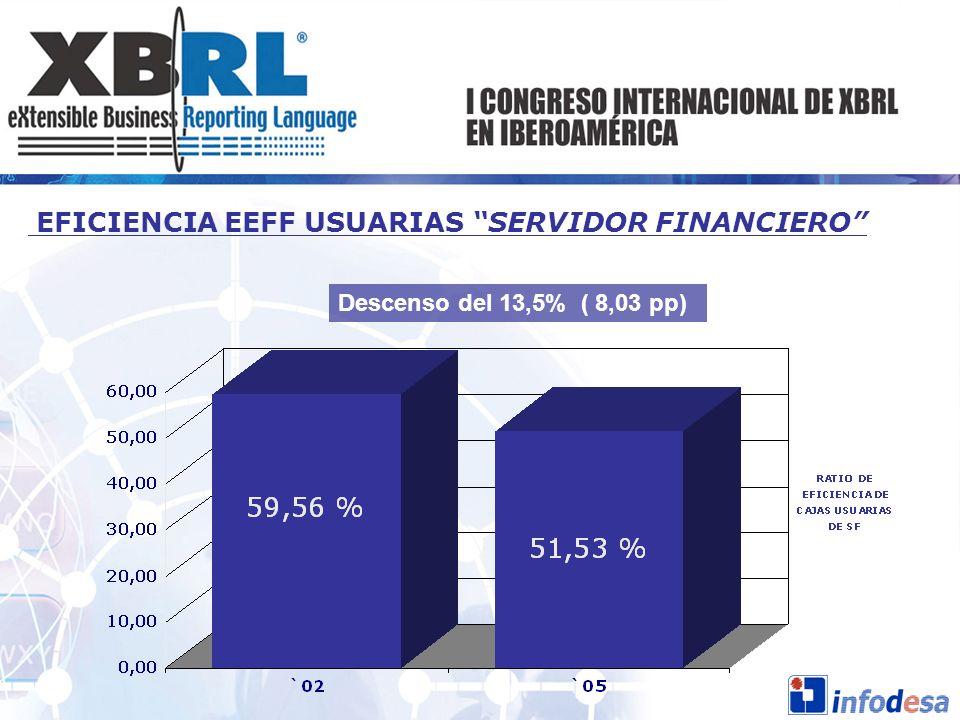 EFICIENCIA EEFF USUARIAS SERVIDOR FINANCIERO