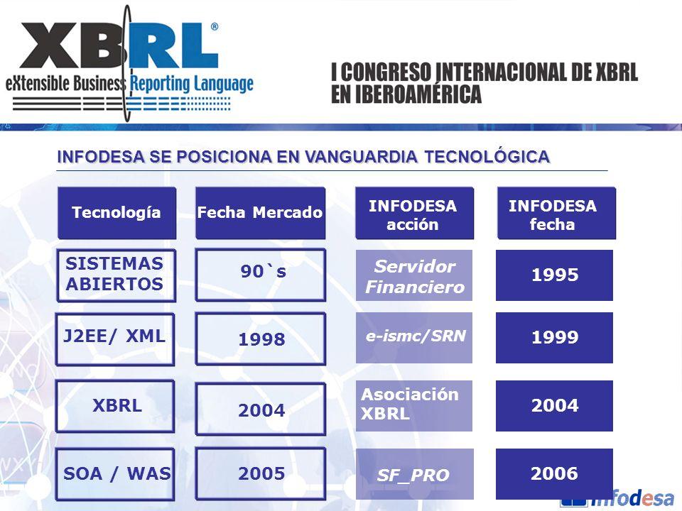 SISTEMAS ABIERTOS Servidor Financiero 90`s 2004 2006
