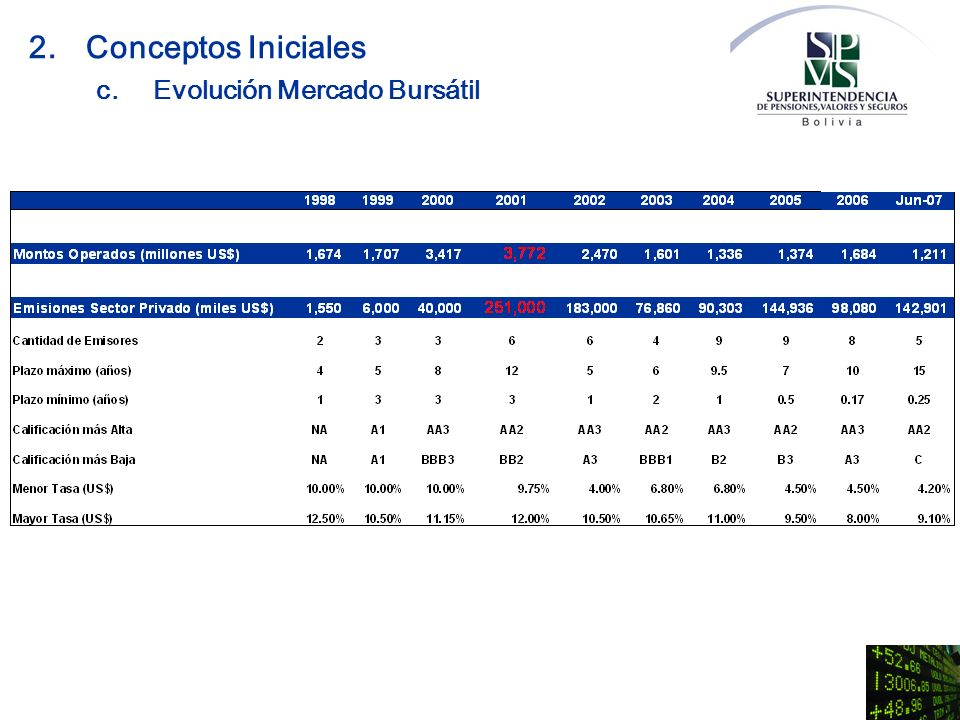 2. Conceptos Iniciales c. Evolución Mercado Bursátil
