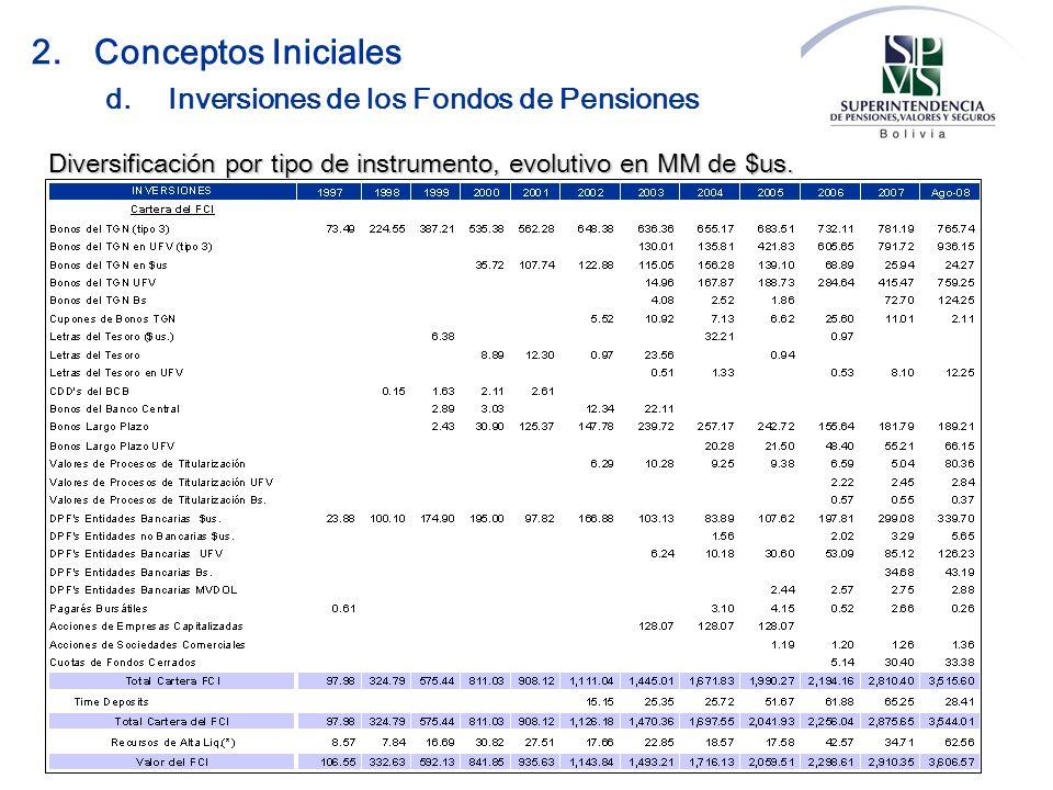 2. Conceptos Iniciales d. Inversiones de los Fondos de Pensiones