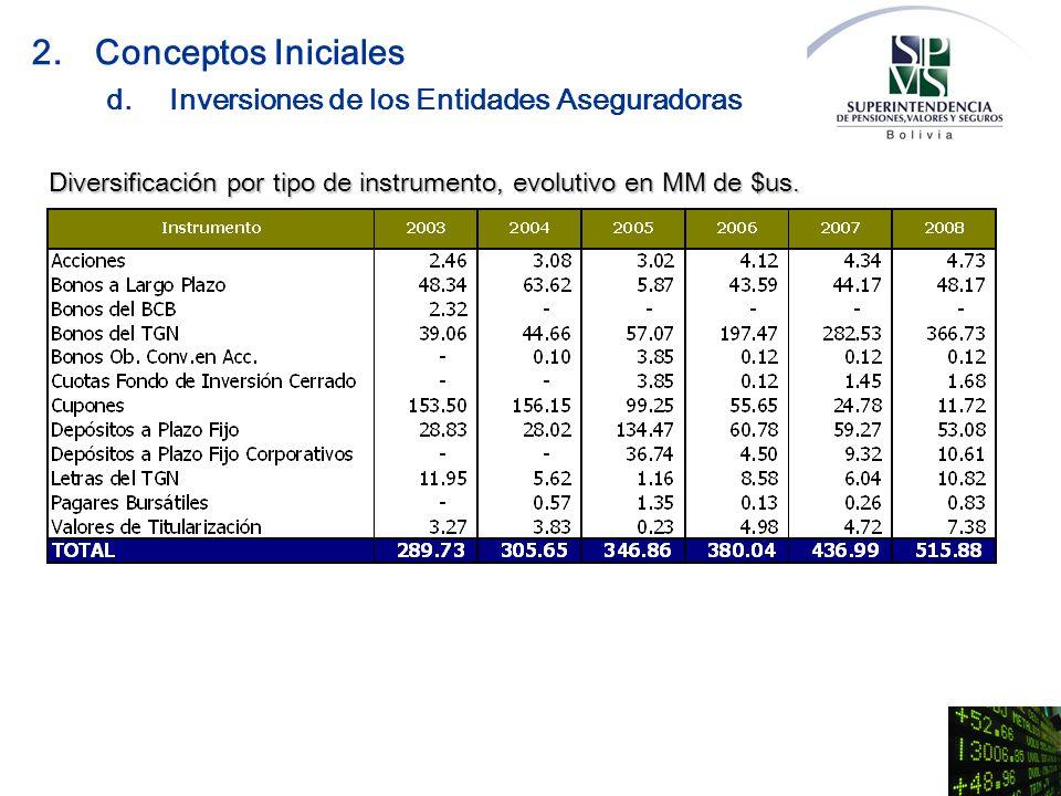2. Conceptos Iniciales d. Inversiones de los Entidades Aseguradoras