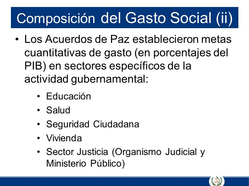 Composición del Gasto Social (ii)