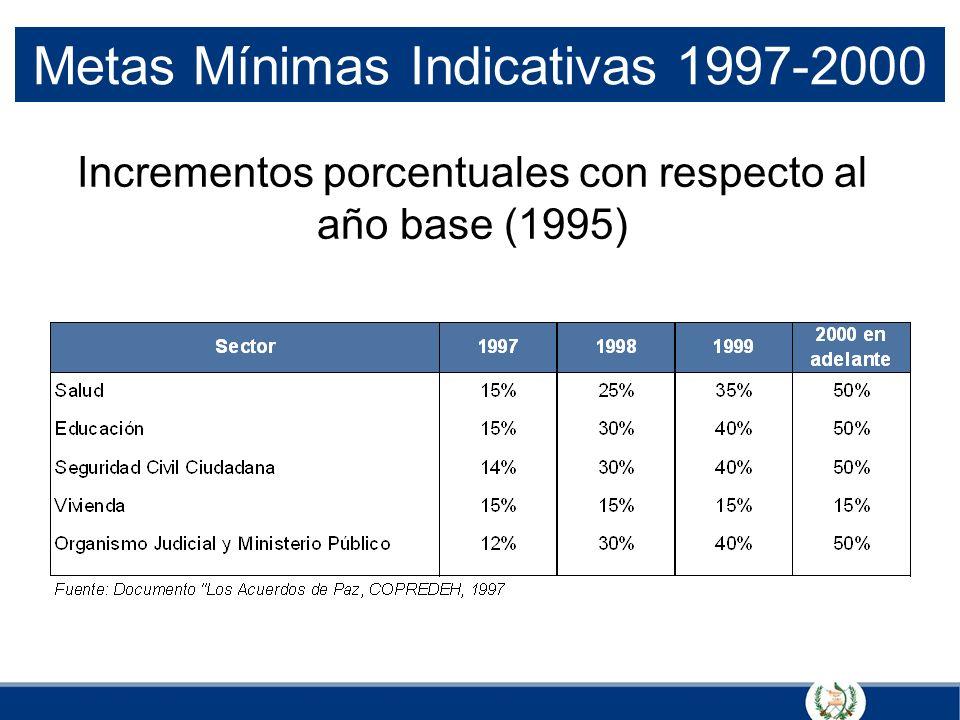 Metas Mínimas Indicativas 1997-2000