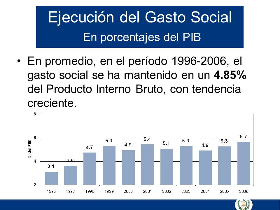Ejecución del Gasto Social En porcentajes del PIB