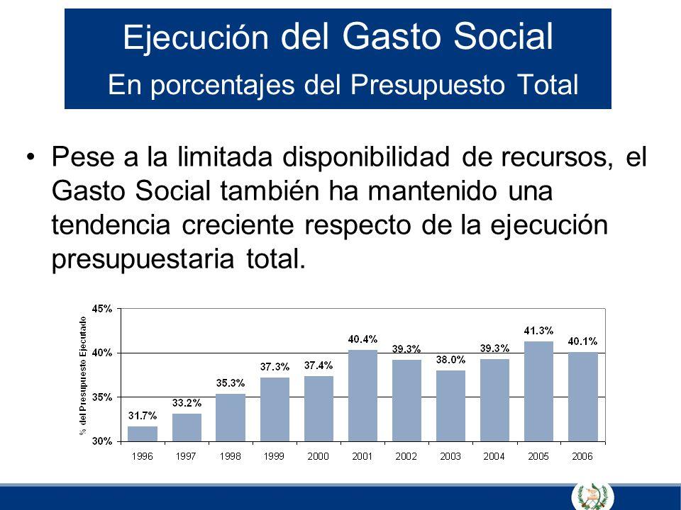 Ejecución del Gasto Social En porcentajes del Presupuesto Total