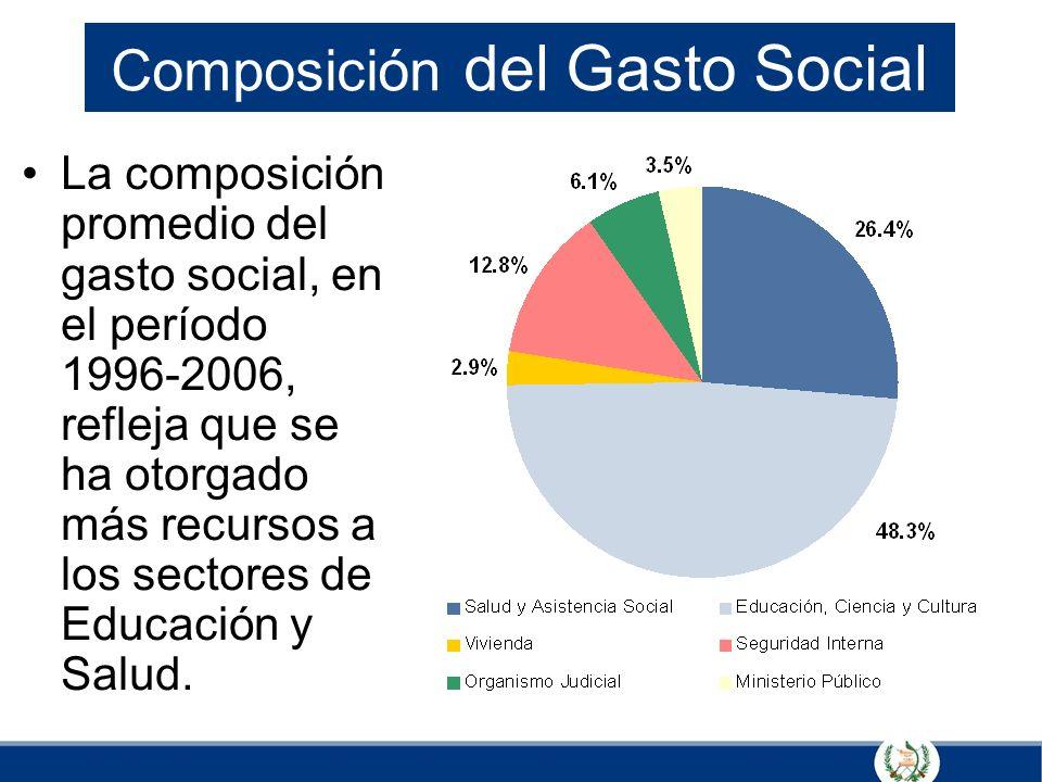Composición del Gasto Social