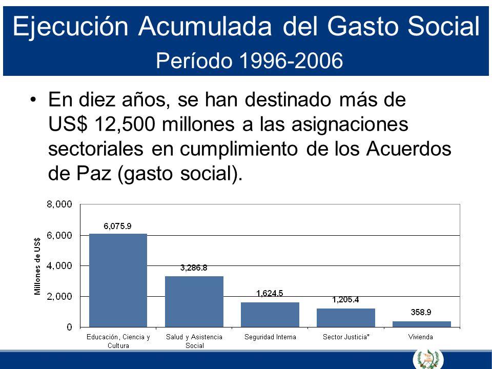 Ejecución Acumulada del Gasto Social Período 1996-2006