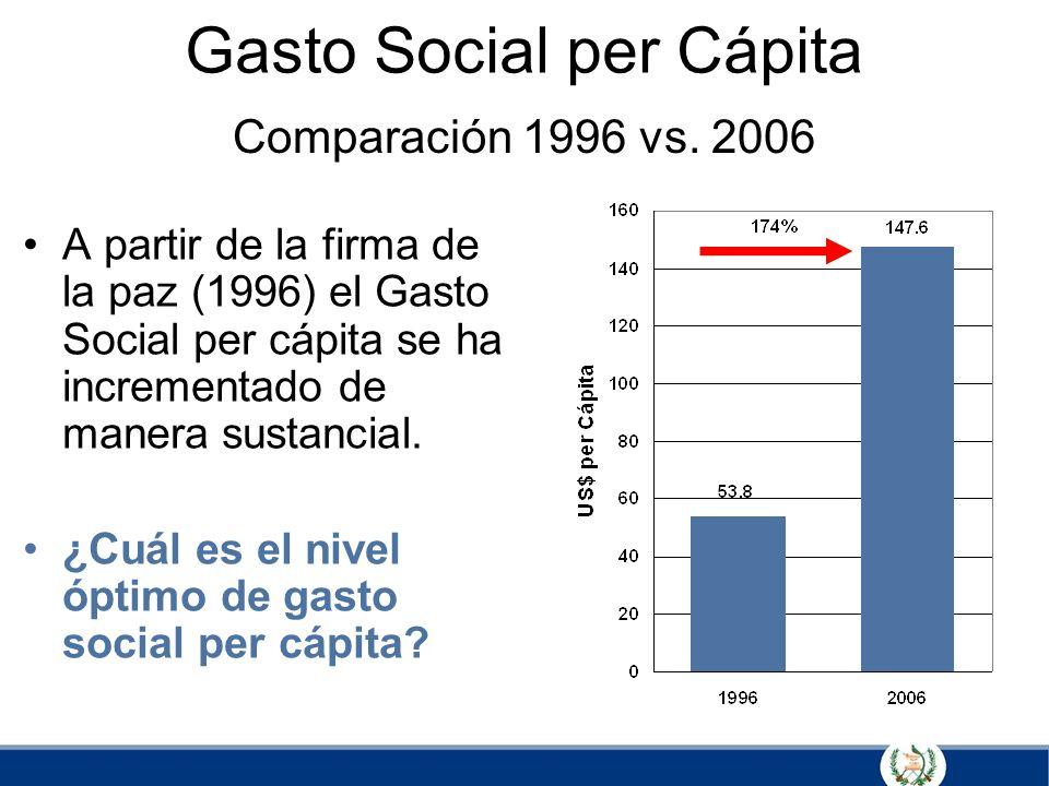 Gasto Social per Cápita