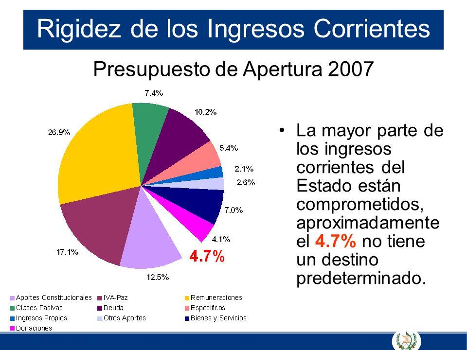 Rigidez de los Ingresos Corrientes