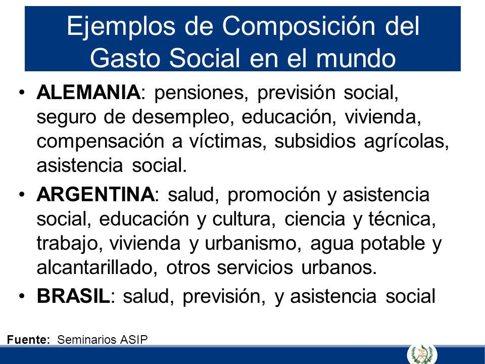 Ejemplos de Composición del Gasto Social en el mundo