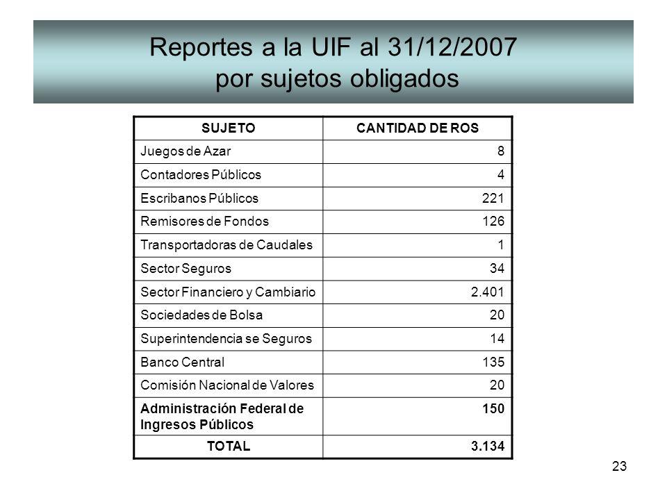 Reportes a la UIF al 31/12/2007 por sujetos obligados