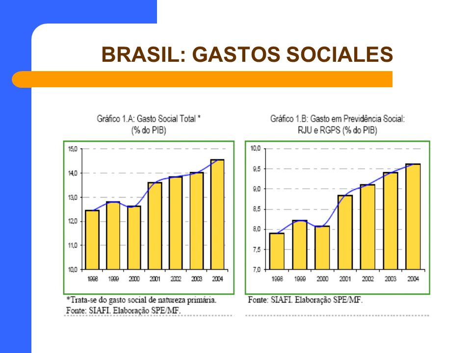 BRASIL: GASTOS SOCIALES