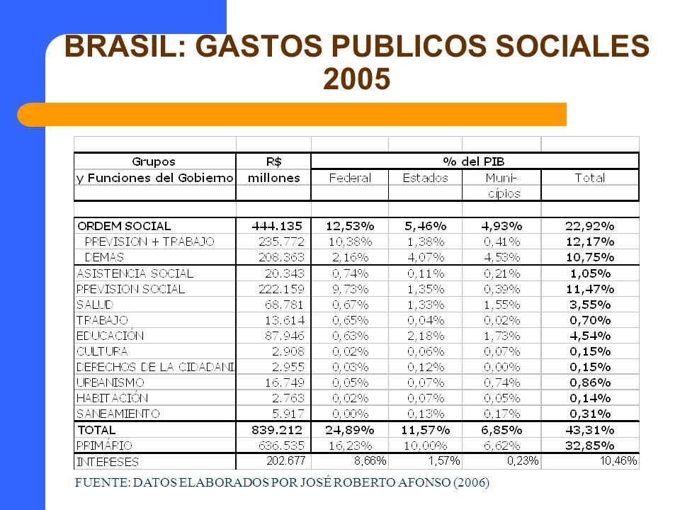 BRASIL: GASTOS PUBLICOS SOCIALES 2005
