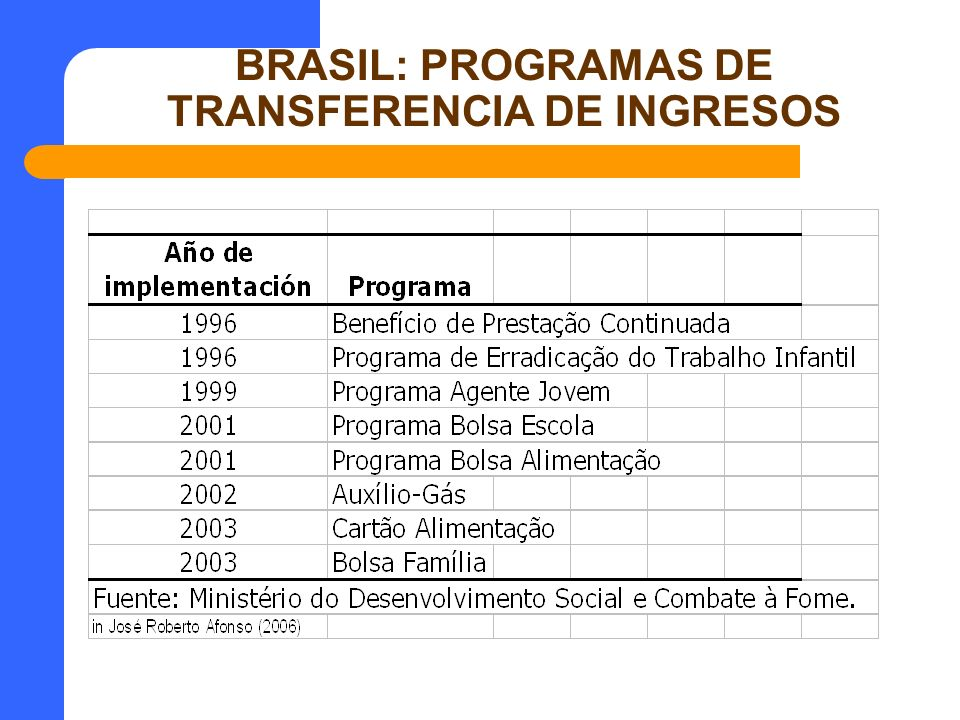 BRASIL: PROGRAMAS DE TRANSFERENCIA DE INGRESOS