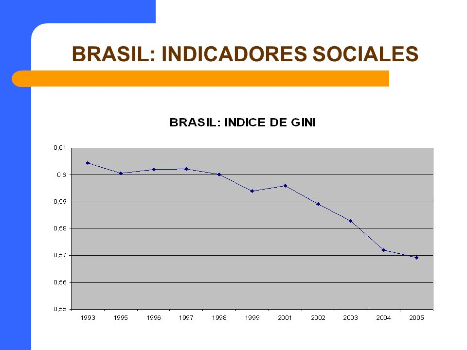 BRASIL: INDICADORES SOCIALES