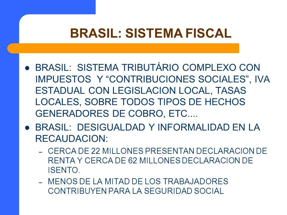 BRASIL: SISTEMA FISCAL