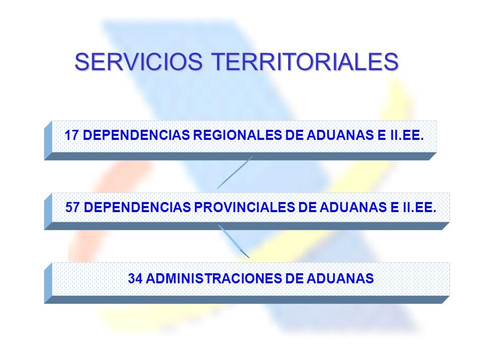 SERVICIOS TERRITORIALES