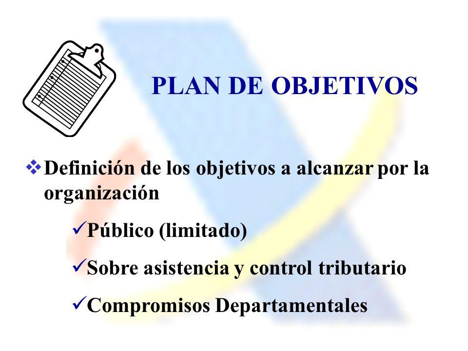 PLAN DE OBJETIVOS Definición de los objetivos a alcanzar por la organización. Público (limitado) Sobre asistencia y control tributario.