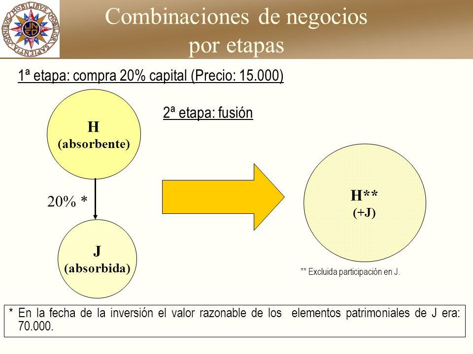 Combinaciones de negocios por etapas