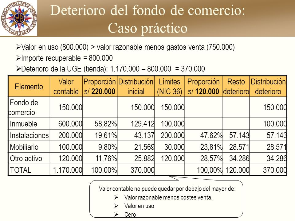 Deterioro del fondo de comercio: Caso práctico