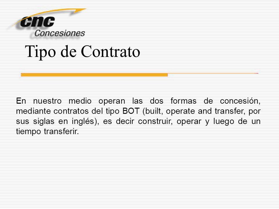 Tipo de Contrato