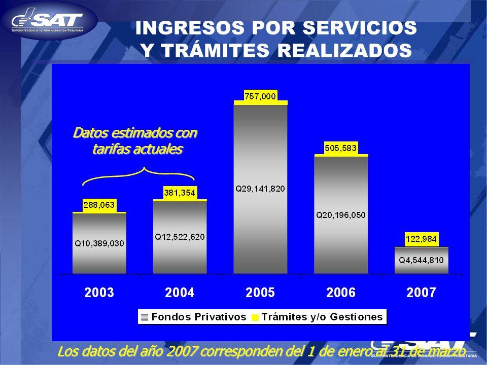 INGRESOS POR SERVICIOS Y TRÁMITES REALIZADOS