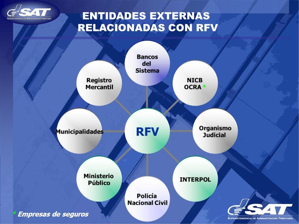 ENTIDADES EXTERNAS RELACIONADAS CON RFV