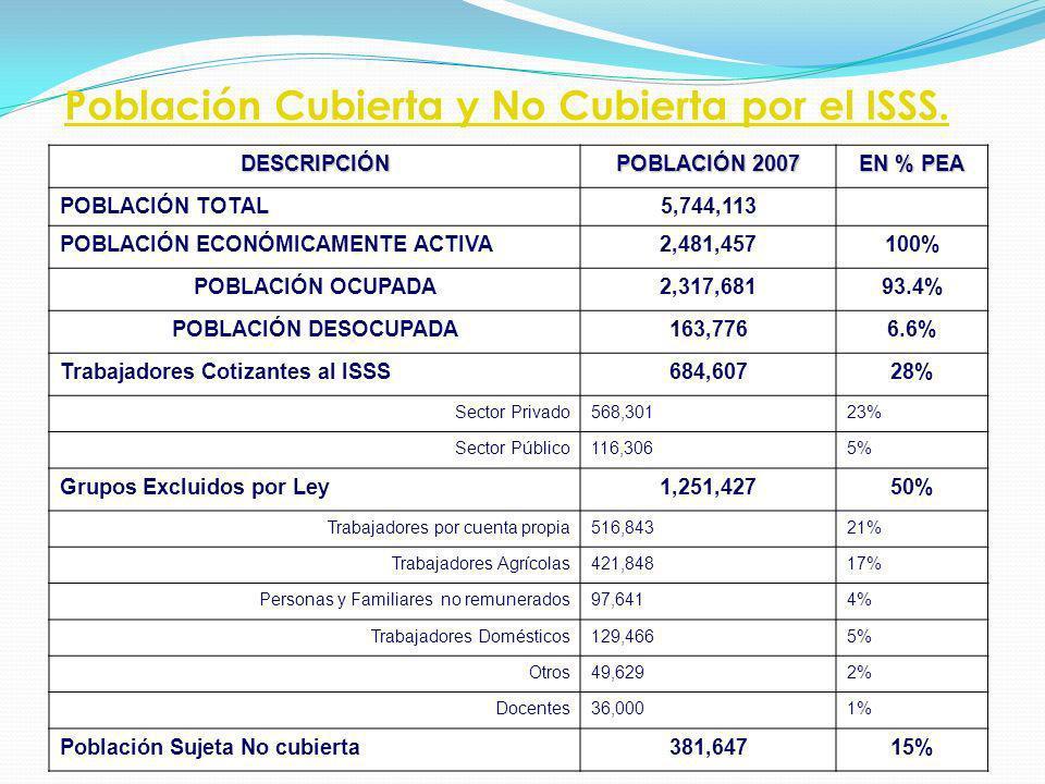 Población Cubierta y No Cubierta por el ISSS.