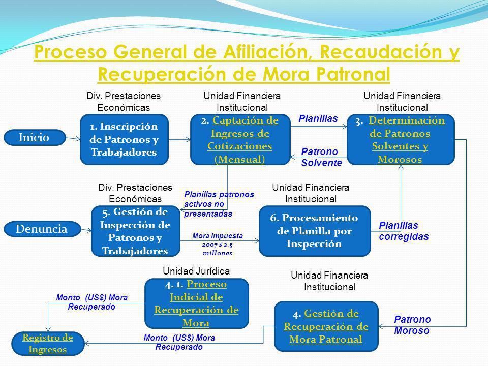 Proceso General de Afiliación, Recaudación y Recuperación de Mora Patronal