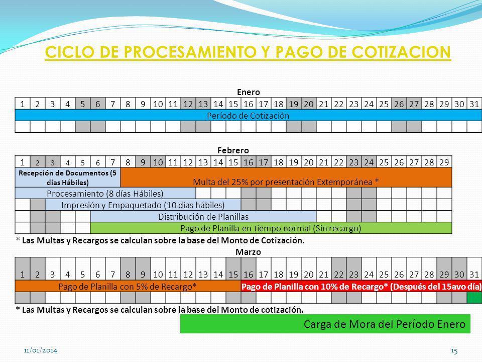 CICLO DE PROCESAMIENTO Y PAGO DE COTIZACION